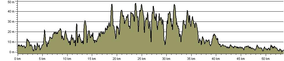 England Coast Path - Durham, Hartlepool and Sunderland - Route Profile