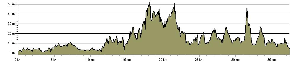 England Coast Path - Sea Palling to Weybourne - Route Profile