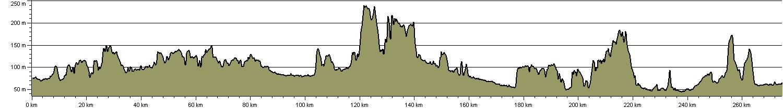 Roman Way - Route Profile