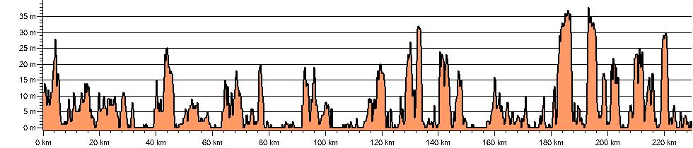 Suffolk Coast Walk - Route Profile