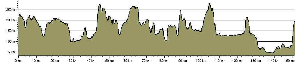 White Horse Trail - Route Profile