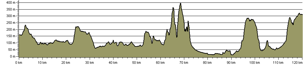 Wyche Way - Route Profile