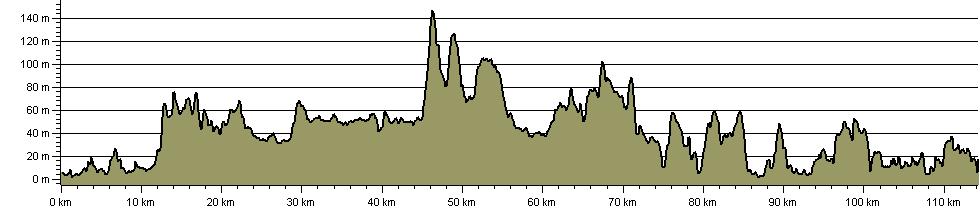 Antonine Trail - Route Profile