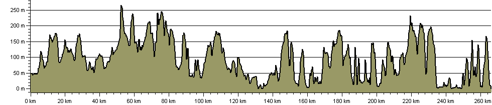 Great Wessex Way - Route Profile