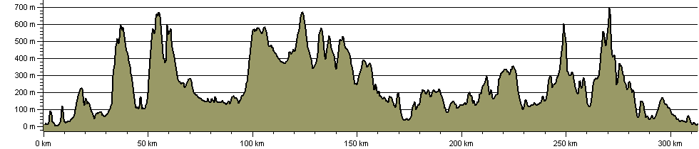 Northern Crossway - Route Profile