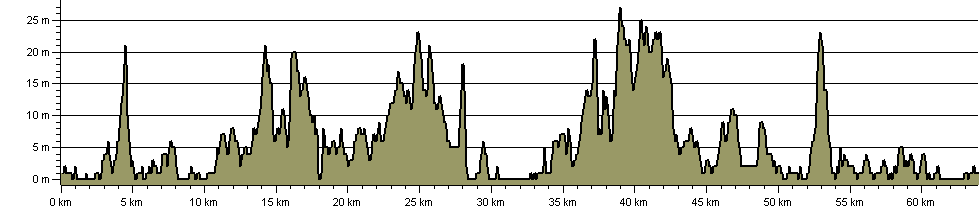 Poole Harbour Trail - Route Profile