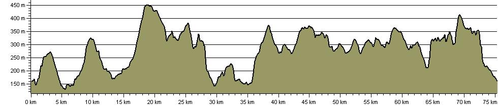 West Pennine Way - Route Profile