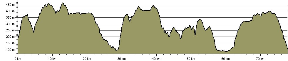 Stanza Stones Walk - Route Profile