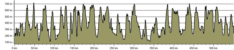 Dales Fells Horseshoe - Route Profile