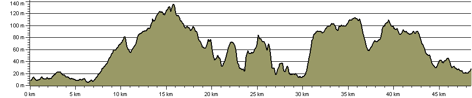 Heron Way - Route Profile