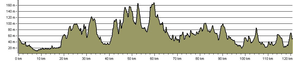 Wakefield Way - Route Profile