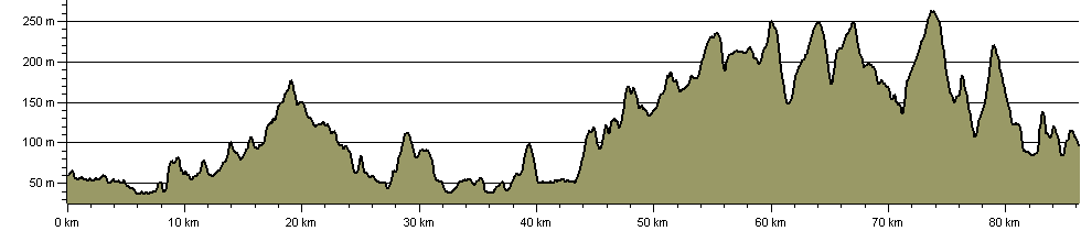 Penistone Line Trail - Route Profile