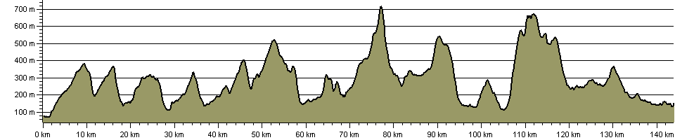 Dales High Way - Route Profile