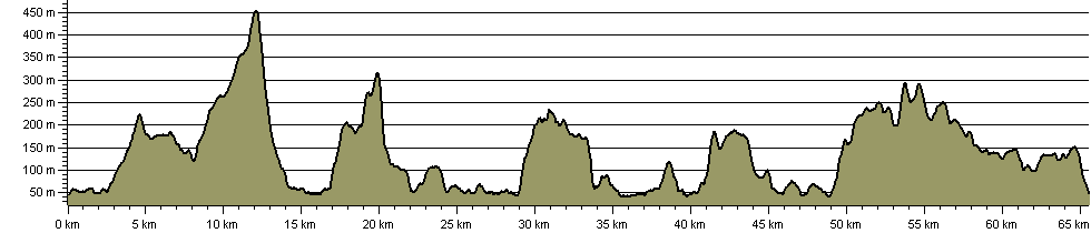 Windermere Way - Route Profile