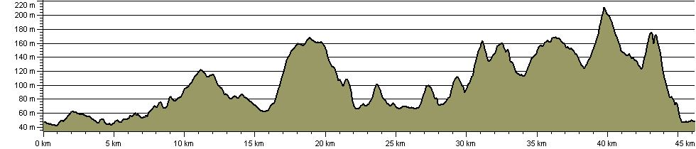 Villages of the Ribble Valley - Route Profile