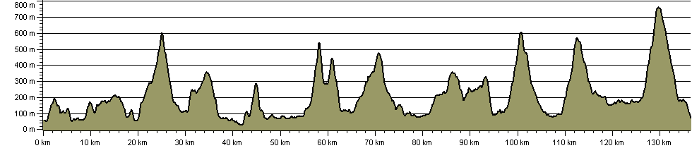 Tour of the Lake District - Route Profile