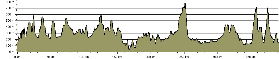 Pennine Journey - Route Profile