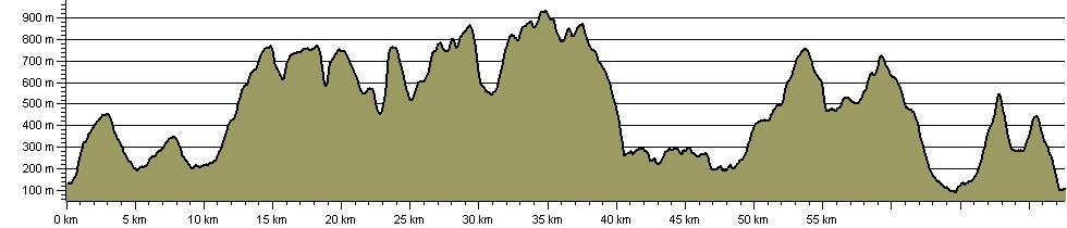 Eight Lakeland Mountain Passes - Route Profile