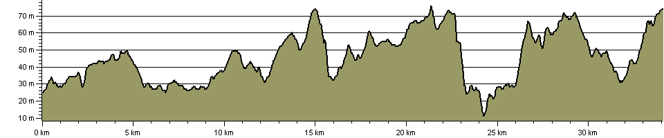 Mersey Valley Timberland Trail - Route Profile