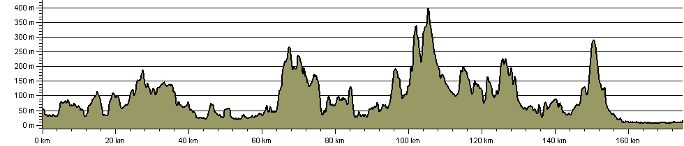 Geopark Way - Route Profile