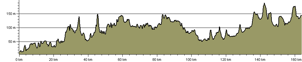 Millennium Way (Warks) - Route Profile