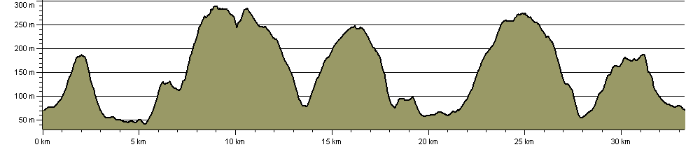 Bredon Climber - Route Profile