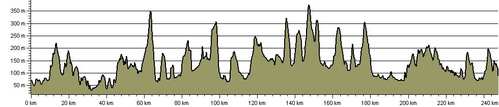Herefordshire Trail - Route Profile