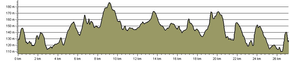 Simon Evans Way - Route Profile