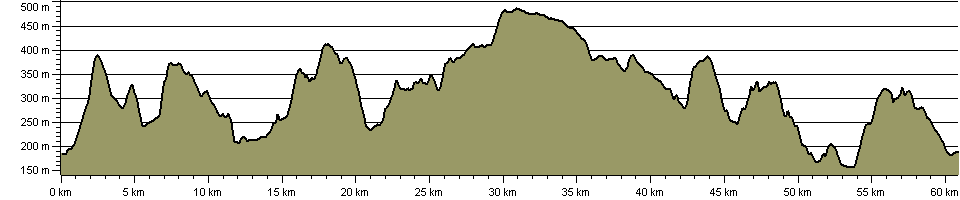 Blue Remembered Hills Bridleway - Route Profile