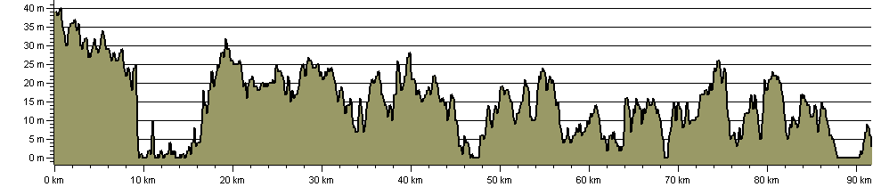 Sandlings Walk - Route Profile