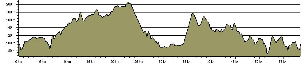 Wychwood Way - Route Profile