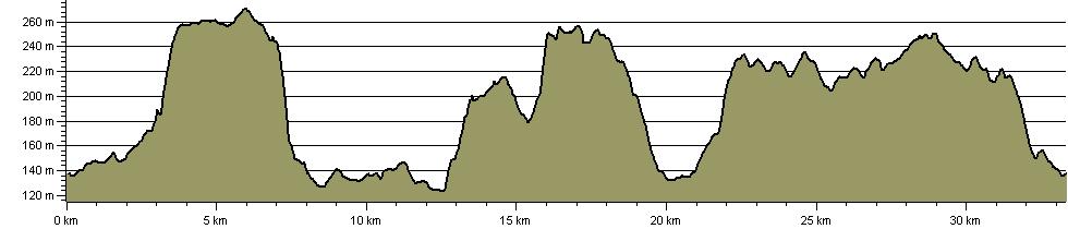 Chequers Challenge - Route Profile