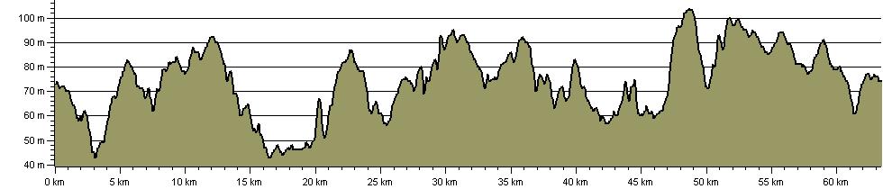 Edgar Eastall's Church 'Fields' Way - Route Profile