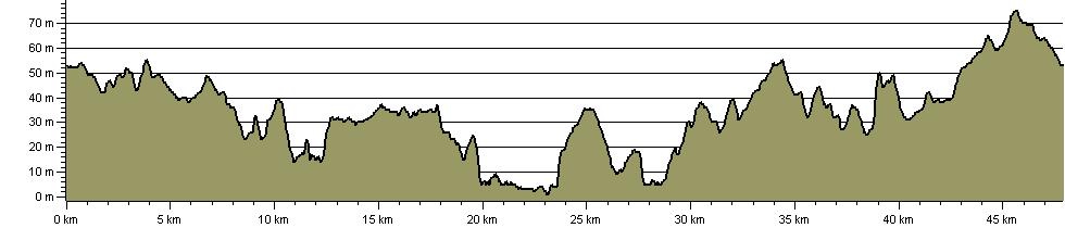 Winstree Marathon - Route Profile