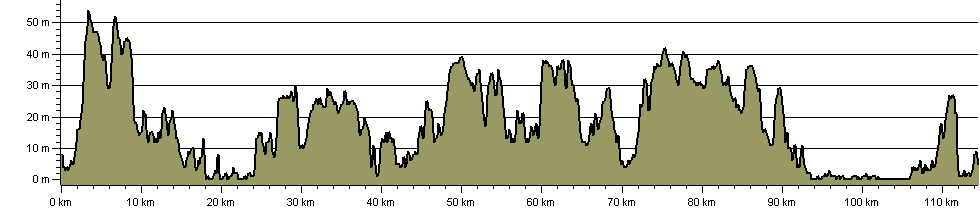 East Suffolk Line Walks - Route Profile