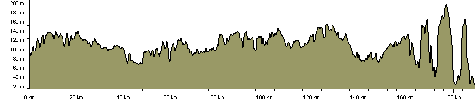Palladian Way - Route Profile