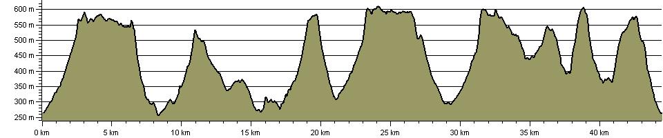 Kinder Killer - Route Profile