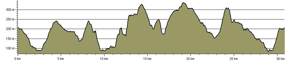 Derbyshire Dawdle - Route Profile