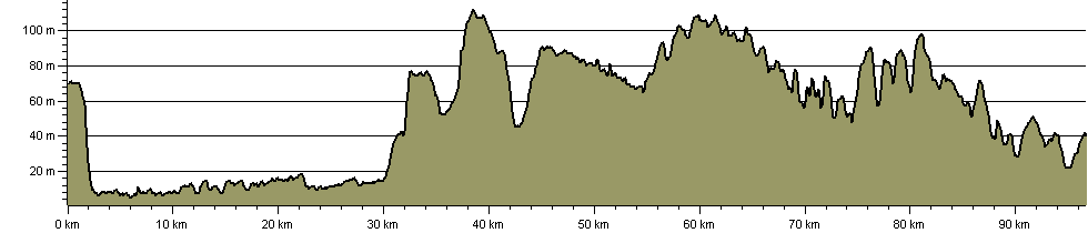 Danelaw Way - Route Profile
