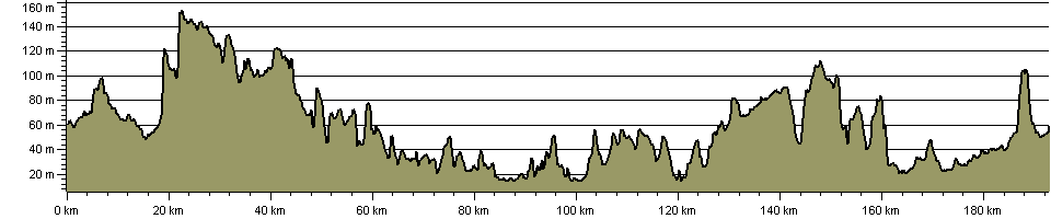 South Kesteven Round - Route Profile