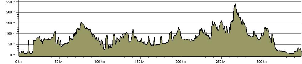 Queen Eleanor Crosses Way - Route Profile