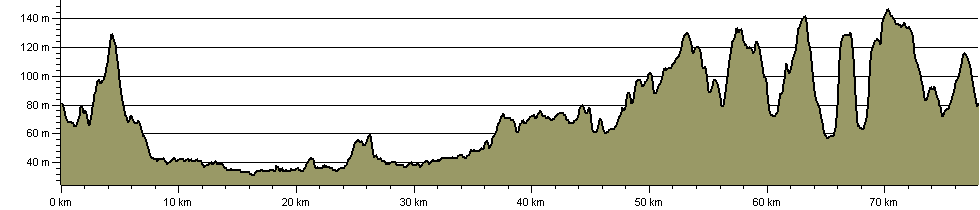 Derby Nomad Way - Route Profile