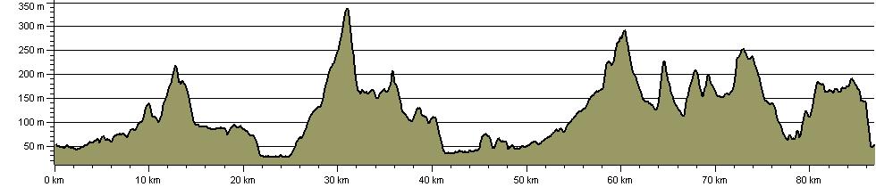 Trevine Trail - Route Profile