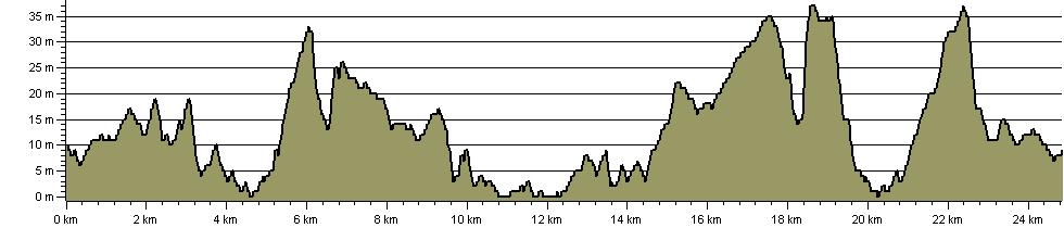 Strawberry Trail - Route Profile