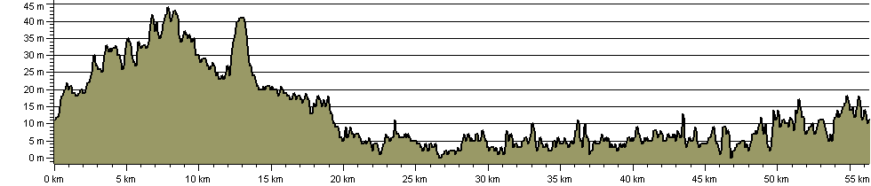 Jubilee Greenway - Route Profile