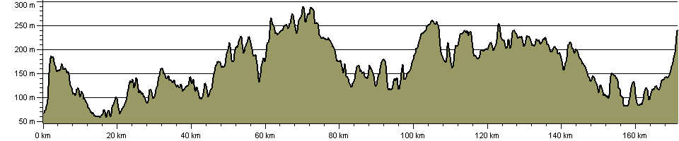 Three Downs Link - Route Profile