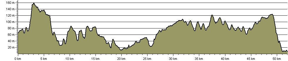 North Downs Way National Trail Canterbury Loop to Dover - Route Profile