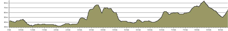 Mole Gap Trail - Route Profile
