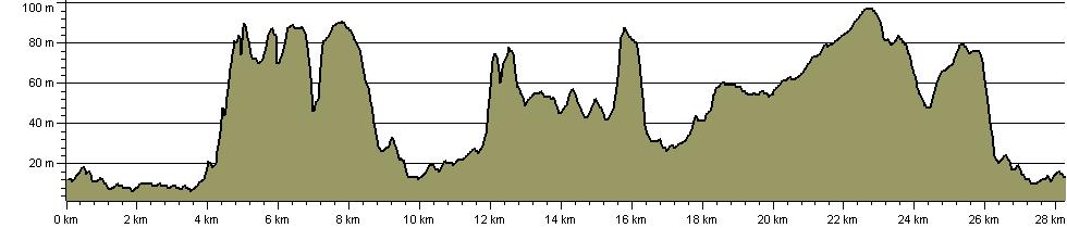 Bristol Triangular City Walk - Route Profile
