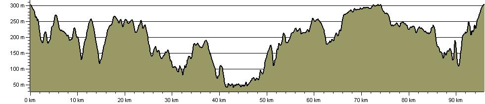 Copper Trail - Route Profile